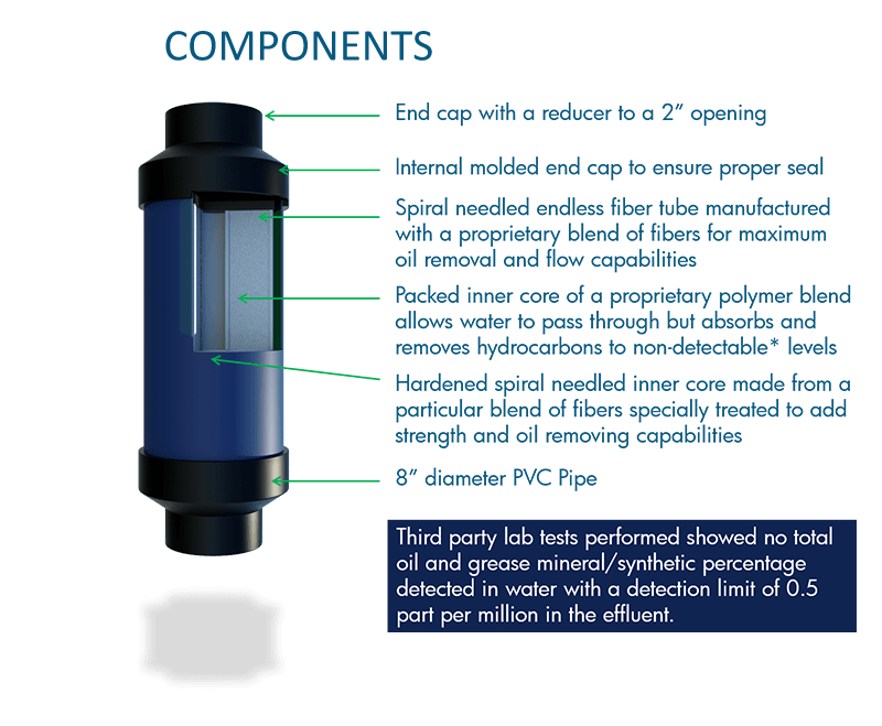 valve that traps oil in secondary containments