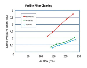 high efficiency cleaning