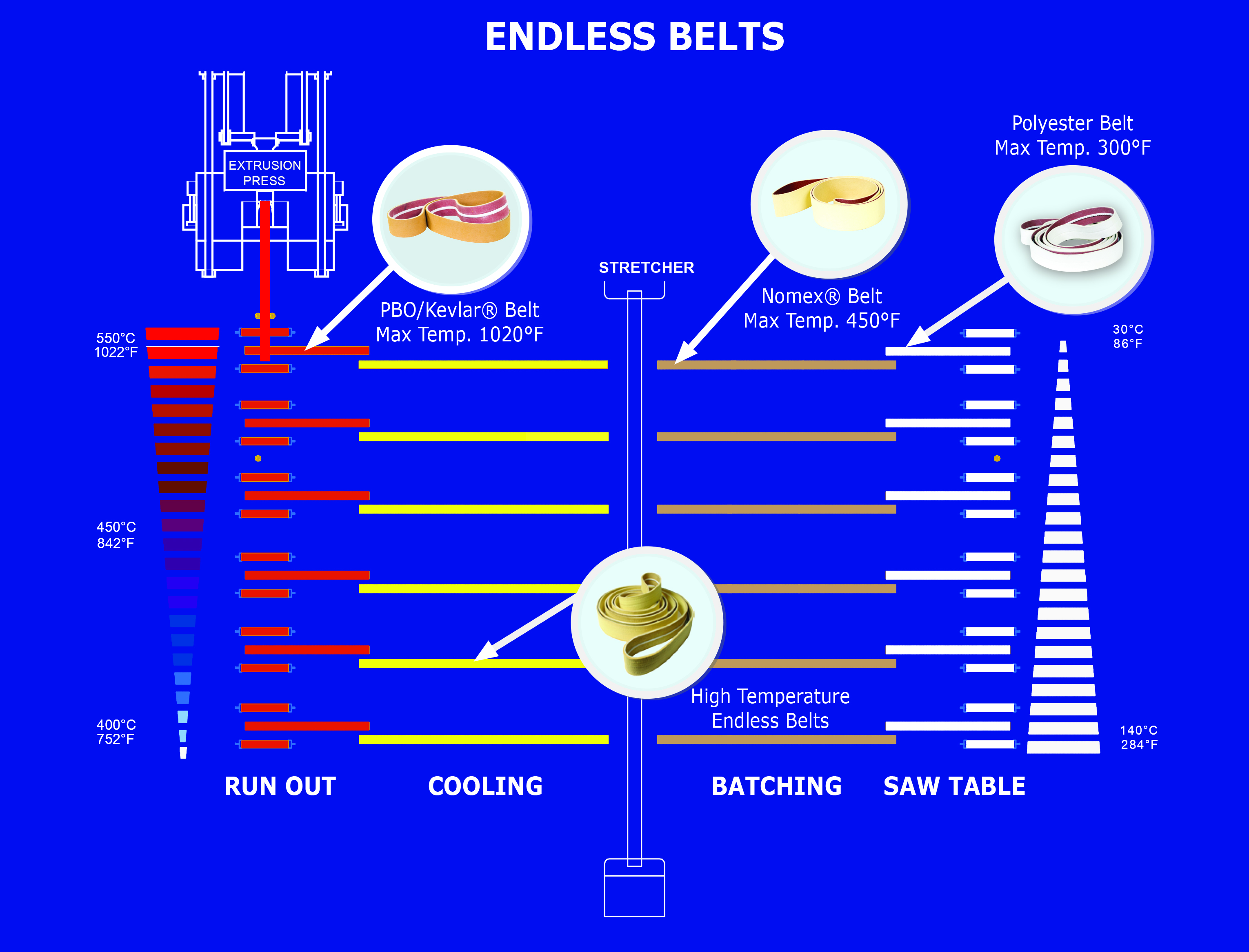 Endless Belts Diagram