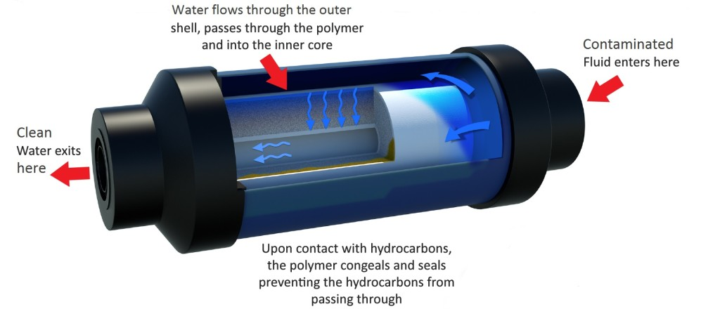 Hydrocarbon Filter