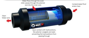 Hydrocarbon Filter: Q-Max meets SCC Regulations