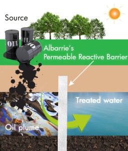 Prevent oil spills, oil absorption, permeable reactive barrier for oil clean up, soil remediation, geosynthetic clay liner